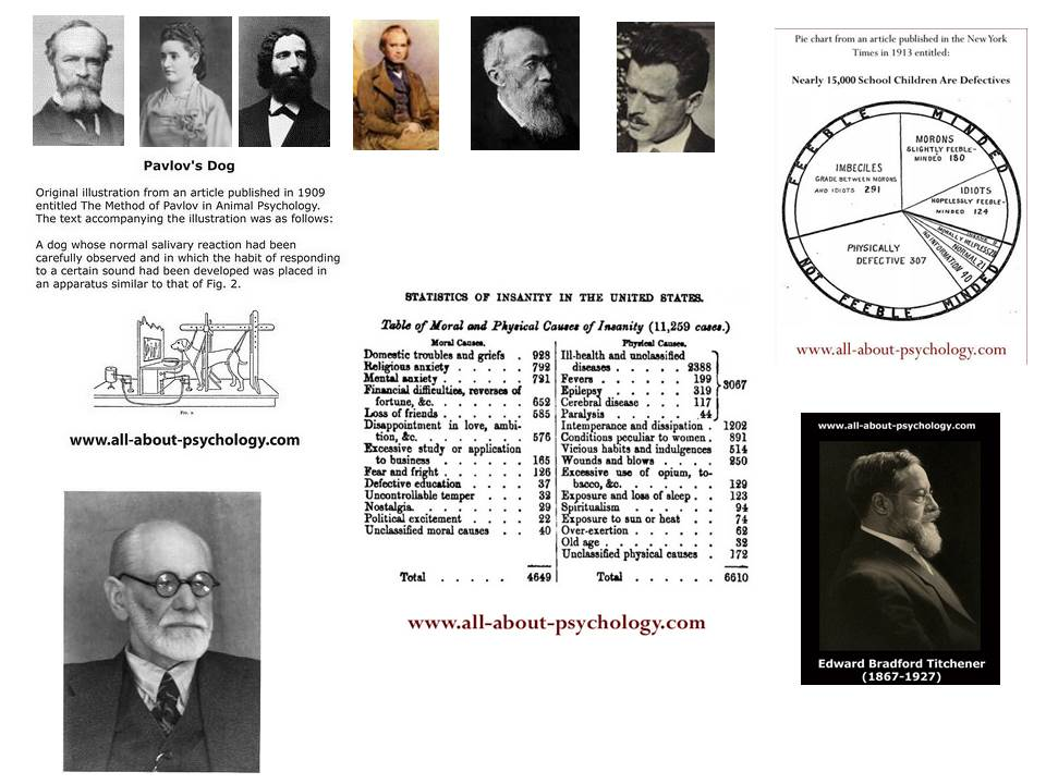 History of psychology collage